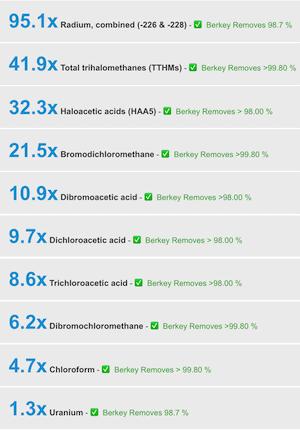 berkey-contaminants-results-list